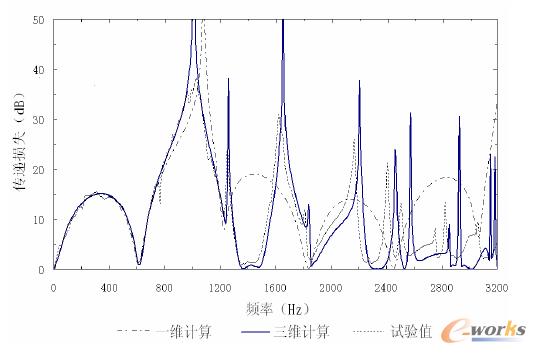 图4 膨胀腔的传递损失结果比较