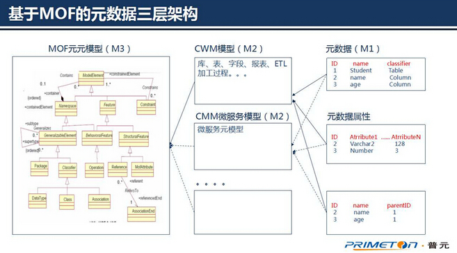 再来看看模型体系的层次结构.