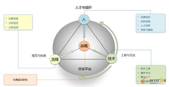 图2 仿真体系建设