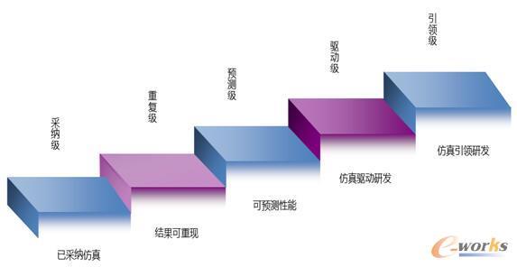 图3 仿真体系成熟度模型
