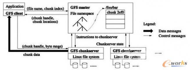 Google File System的系统架构