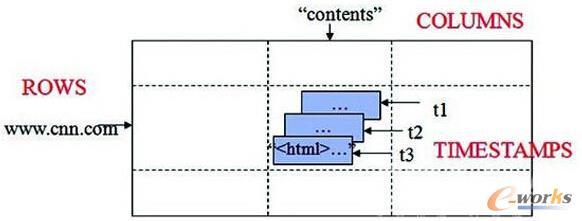 Google BigTable的数据模型