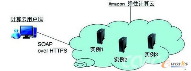 亚马逊弹性计算云使用模式