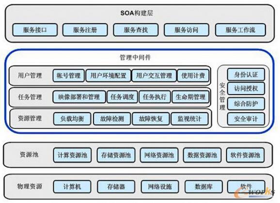 云计算技术体系结构