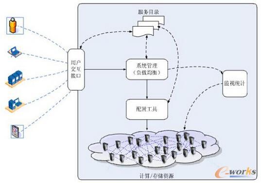 简化的IaaS实现机制