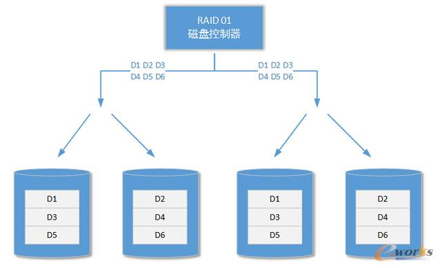 架构设计:系统存储――块存储方案