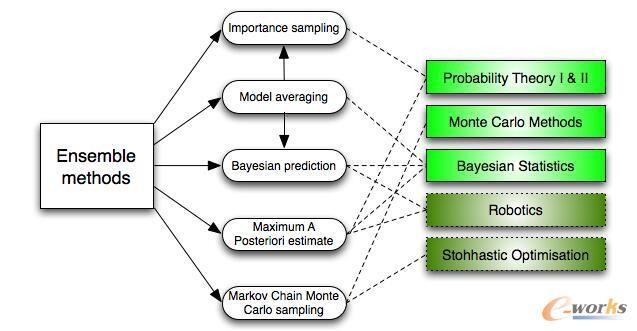 机器学习工程师需要了解的十种算法