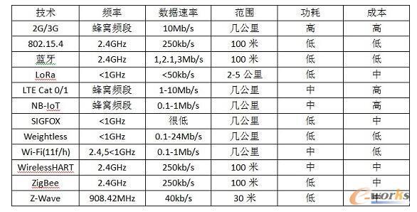 无线技术一览表