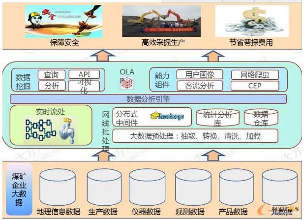 www.toberp.com拓步ERP|ERP系统|ERP软件|ERP管理系统软件|免费ERP系统|免费ERP软件|免费进销存软件|免费仓库管理软件|免费下载专业资讯网-工业云计算在中国工业领域的发展与应用趋势-能源行业大数据应用案例分享