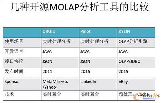 几种开源MOLAP分析工具的比较