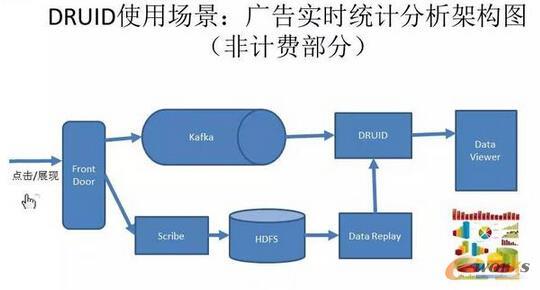 DRUID使用场景:广告实时统计分析架构图(非计费部分)