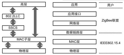 IEEE 802.15.4,及zigbee协议栈架构