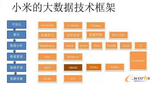 小米的大数据技术框架