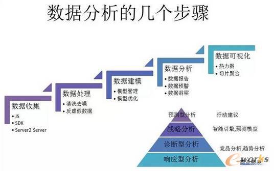 数据分析的几个步骤