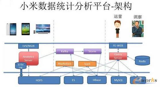 小米数据统计分析平台-架构