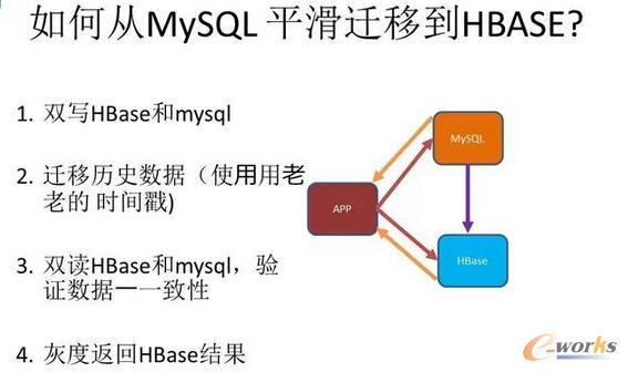 如何从MySQL平滑迁移到HBASE?