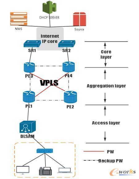 个人业务(HSI、VoIP、BTV)