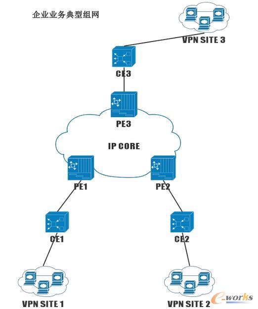 企业业务典型组网