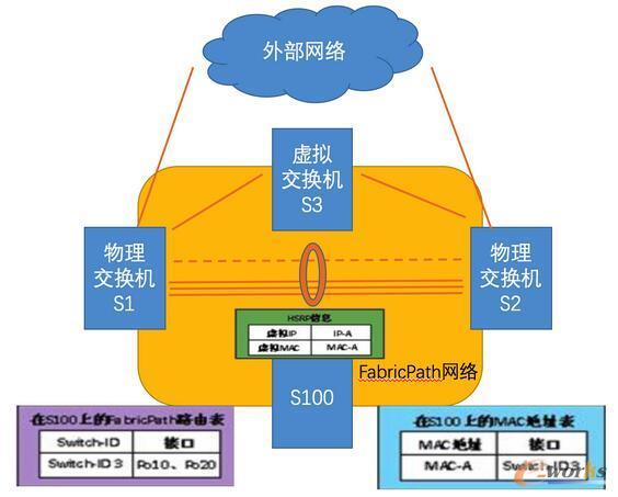 FabricPath网络中单纯的使用HSRP技术