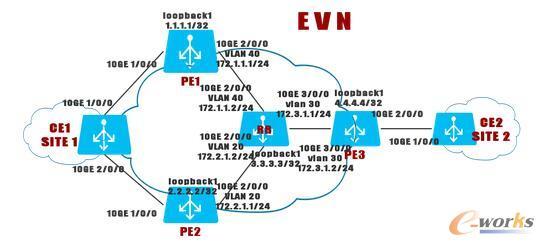 配置EVN实现数据中心互联组网图