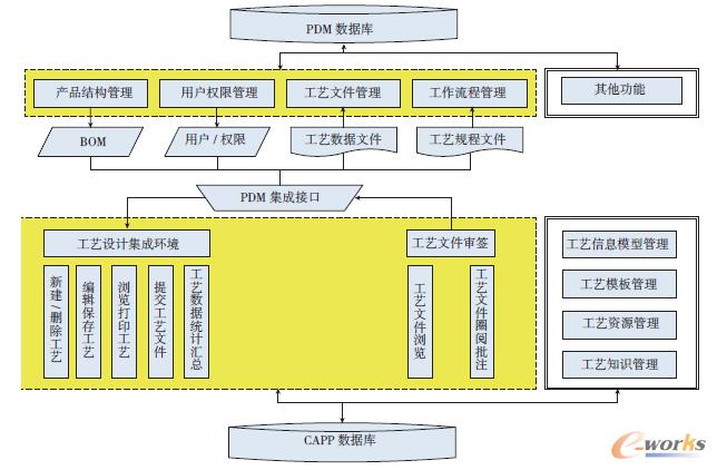 【探讨CAPP与PDM系统深度集成(上)】计算机辅助工艺设计(CAPP)与产品数据管理(PDM),现已成为制造业实现企业信息化与生产自动化的重要技术手段。本文从分析航空救生装备CAXACAPP与WindChillPDM系统数据和信息交换的集成模式出发,阐述了CAPP与PDM系统集成需求及目标,探讨了CAPP与PDM系统深度集成。