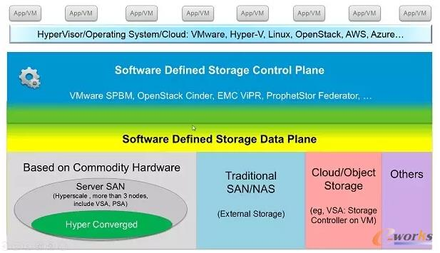 软件定义存储究竟是啥?