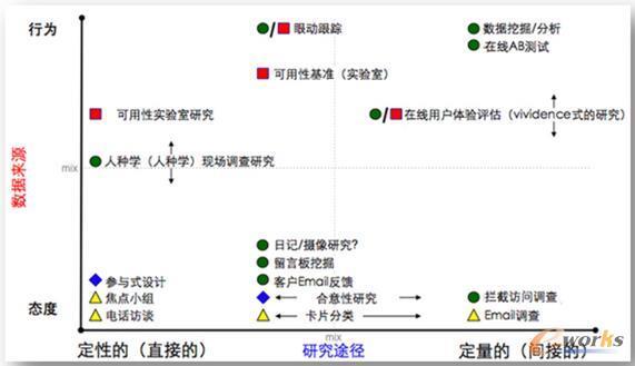 数据分析在携程产品设计中的应用