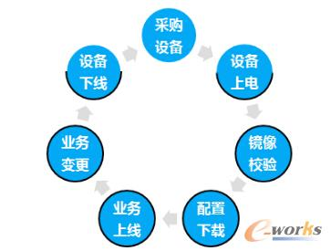 www.toberp.com拓步ERP|ERP系统|ERP软件|ERP管理系统软件|免费ERP系统|免费ERP软件|免费进销存软件|免费仓库管理软件|免费下载专业资讯网-当当网高可用架构之道-数据中心网络运维必杀技