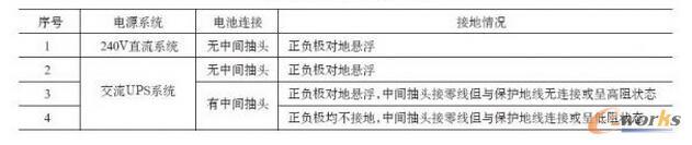 蓄电池组连接情况一览表