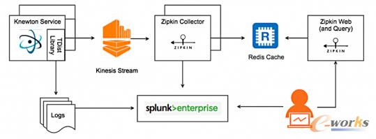 www.toberp.com拓步ERP|ERP系统|ERP软件|ERP管理系统软件|免费ERP系统|免费ERP软件|免费进销存软件|免费仓库管理软件|免费下载专业资讯网-锂离子电池将逐步进入数据中心-分布式追踪系统架构与设计