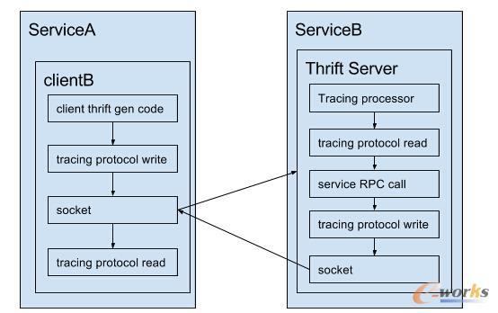 分布式追踪系统架构与设计
