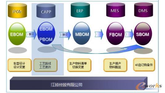 江铃控股携手华天CAPP系统SUV创新