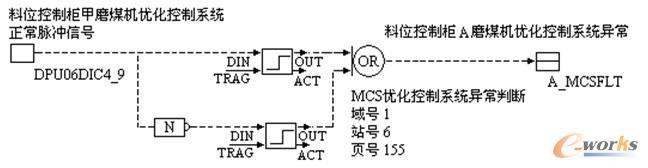 (b) 优化控制系统正常信号    图8控制系统切换