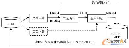 基于制造企业PLM和ERP 系统集成