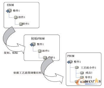 基于pdm的三维工艺设计与管理-拓步erp|erp系统|erp