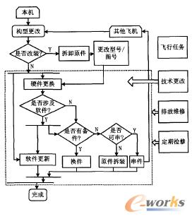 构型更改流程图