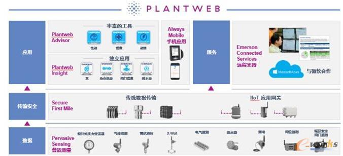 plantweb数字生态系统解读