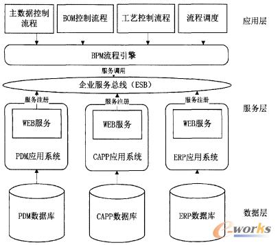 基于SOA的PDM/CAPP/ERP集成方案的设计和实现