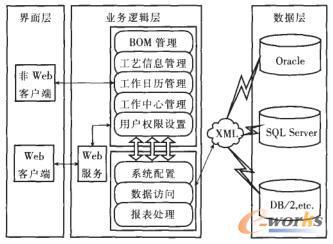组件化制造数据集成管理的研究与实现