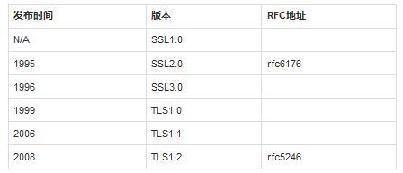 HTTPS测试服务器搭建及性能探究