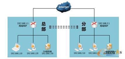 服务器搭建五――VPN服务器搭建