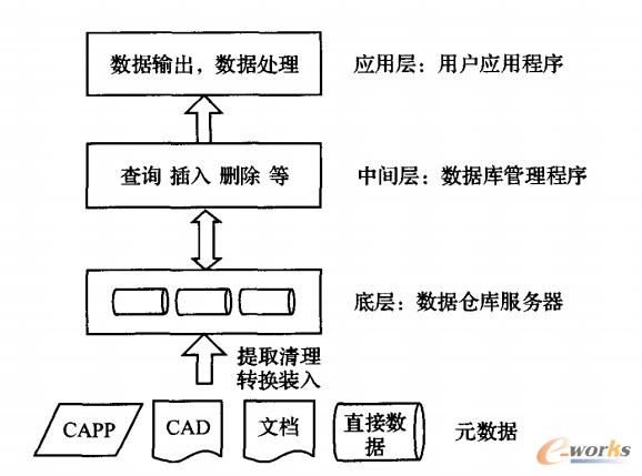 分层递进的PDM实现方法研究