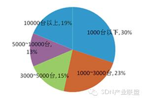 SDN技术在数据中心的应用前景