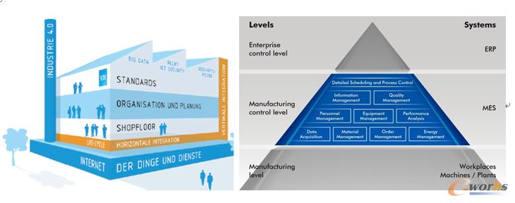 工业4.0必须横向集成MES �C但应正确选择实施!