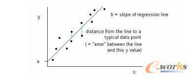 机器学习初学者必须知道的十大算法