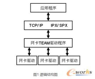 服务器网卡组(team)技术原理与实践