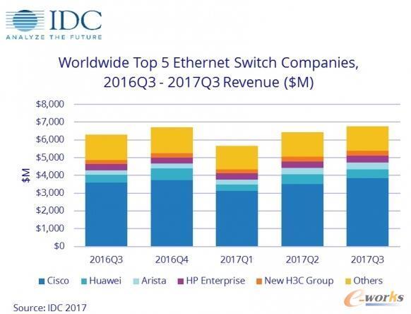 IDC:2017年第三季度全球以太网交换机和路由器意外增长强劲