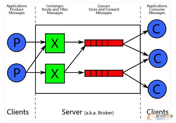 RabbitMQ进程结构分析与性能调优