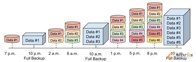 MSSQL-最佳实践-SQL Server三种常见备份