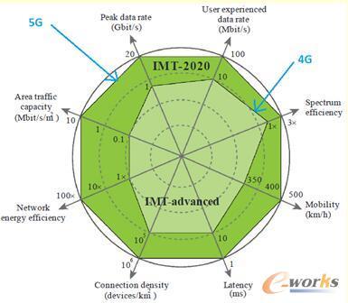 5G基站平台软件的挑战与解决方案